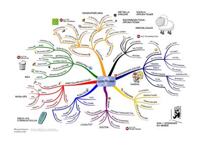 Morgondagens webbtrender - mindmap