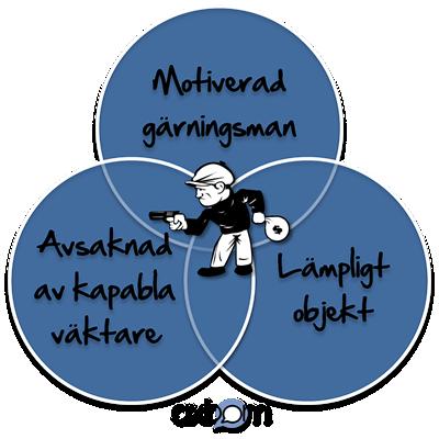 Venn-diagram med 3 cirklar: Motiverad gärningsman, Lämpligt objekt, Kapabla väktare