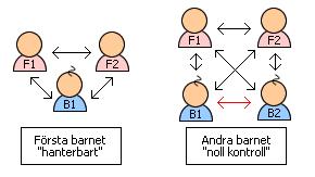 Antalet kommunikationsvägar inom familjen ökar betydligt i och med det andra barnet.