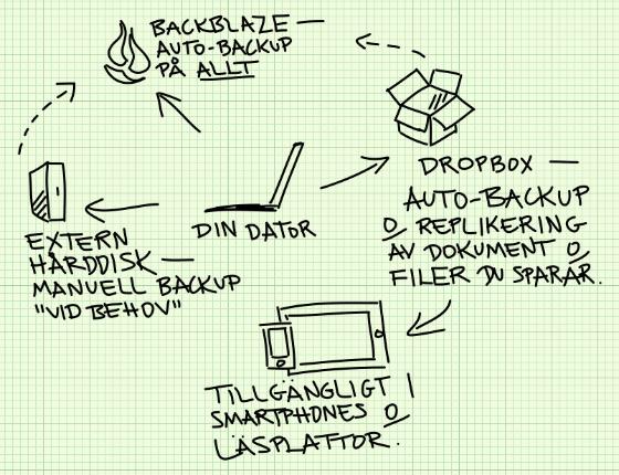 Från dator till Backblaze, Dropbox och extern hårddisk