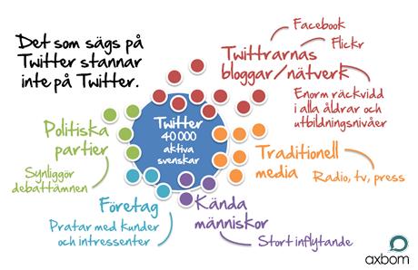 Twitter sprider sig till bloggar, politiker, traditionell media, kändisar, politiska partier...